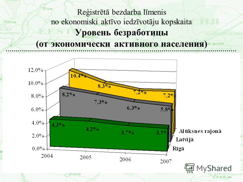 Reģistrētā bezdarba līmenis no ekonomiski aktīvo iedzīvotāju kopskaita Уровень безработицы (от экономически активного населения)