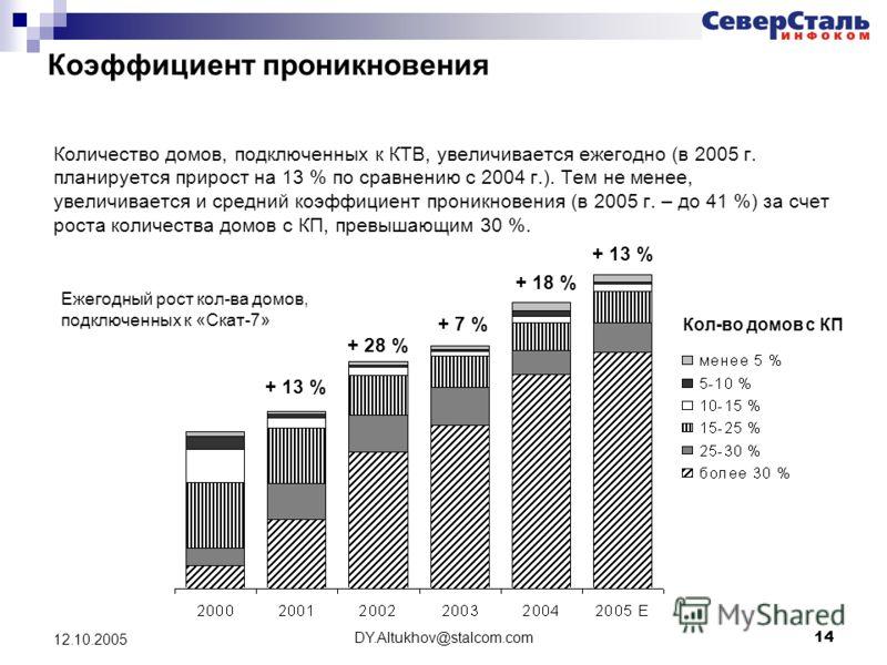 DY.Altukhov@stalcom.com 14 12.10.2005 Коэффициент проникновения Количество домов, подключенных к КТВ, увеличивается ежегодно (в 2005 г. планируется прирост на 13 % по сравнению с 2004 г.). Тем не менее, увеличивается и средний коэффициент проникновен