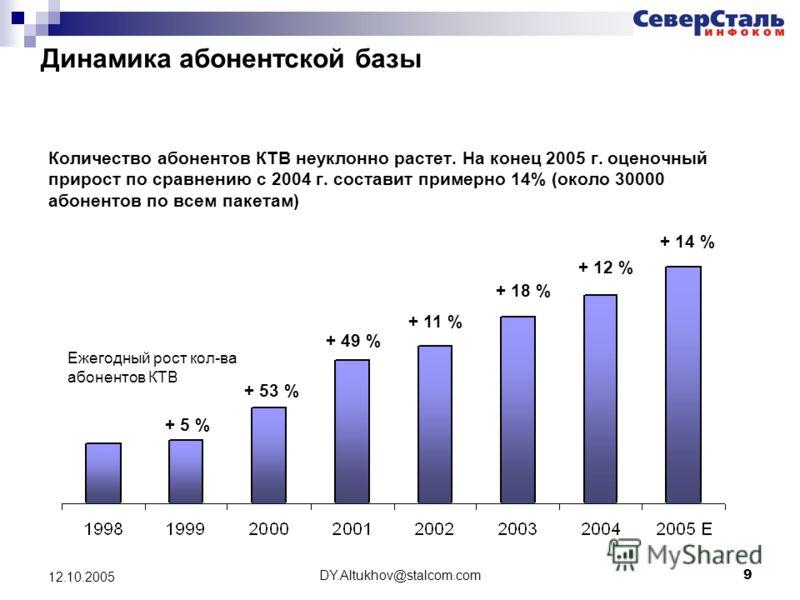 DY.Altukhov@stalcom.com 9 12.10.2005 Динамика абонентской базы Количество абонентов КТВ неуклонно растет. На конец 2005 г. оценочный прирост по сравнению с 2004 г. составит примерно 14% (около 30000 абонентов по всем пакетам) Ежегодный рост кол-ва аб