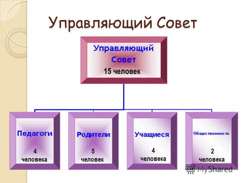 Управляющий Совет 15 человек 4 человека 5 человек 2 человека 4 человека