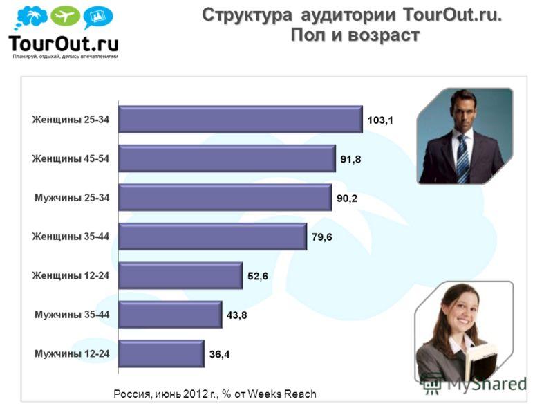 Структура аудитории TourOut.ru. Пол и возраст Россия, июнь 2012 г., % от Weeks Reach