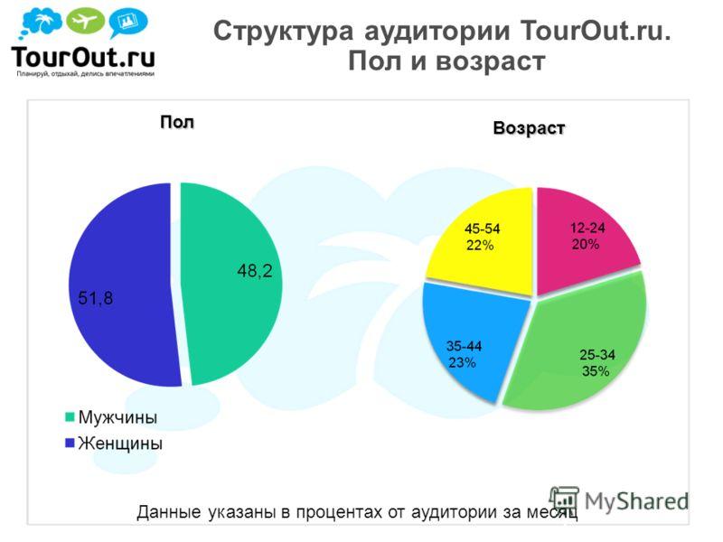4 Пол Возраст Данные указаны в процентах от аудитории за месяц Структура аудитории TourOut.ru. Пол и возраст
