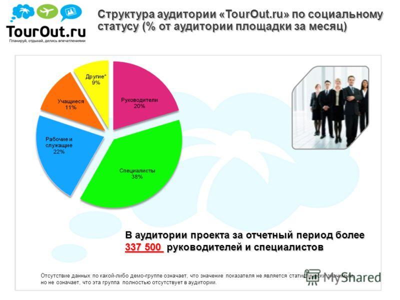 Структура аудитории «TourOut.ru» по социальному статусу (% от аудитории площадки за месяц) Отсутствие данных по какой-либо демо-группе означает, что значение показателя не является статистически значимым, но не означает, что эта группа полностью отсу
