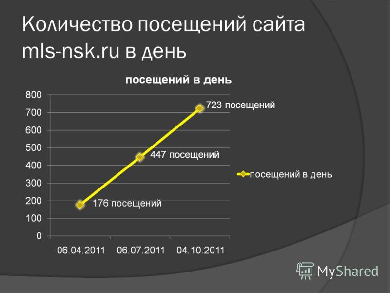 Количество посещений сайта mls-nsk.ru в день 447 посещений 723 посещений