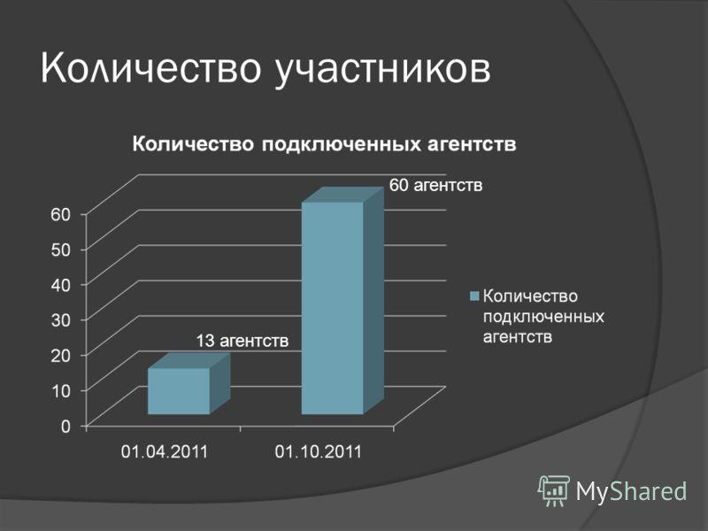 Количество участников 13 агентств 60 агентств