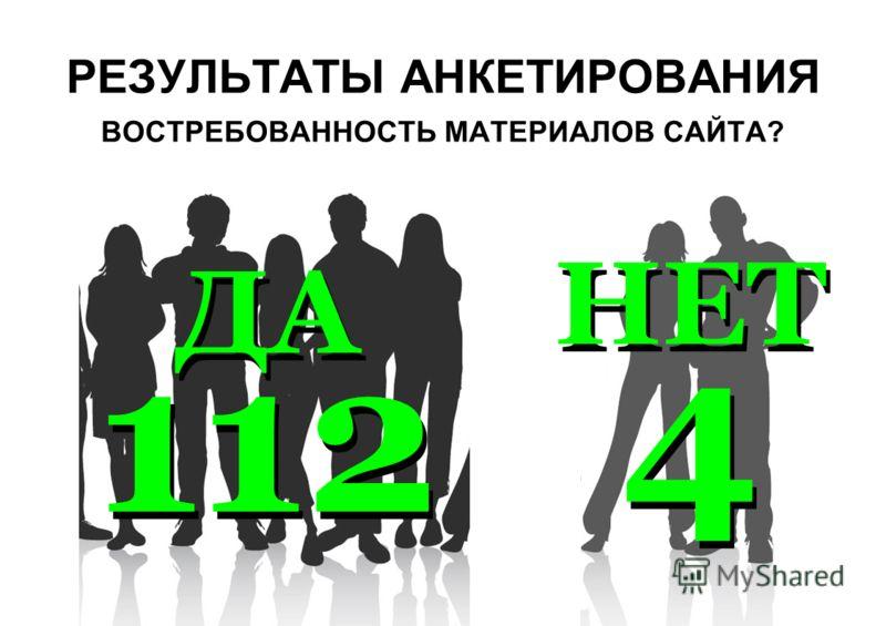 РЕЗУЛЬТАТЫ АНКЕТИРОВАНИЯ ВОСТРЕБОВАННОСТЬ МАТЕРИАЛОВ САЙТА? ДА 112 НЕТ 4