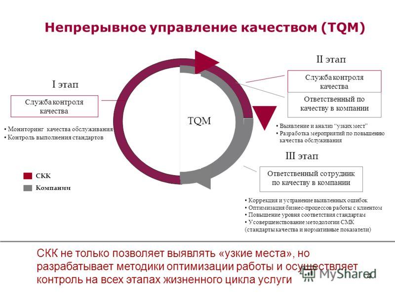 4 Мониторинг качества обслуживания Контроль выполнения стандартов Непрерывное управление качеством (TQM) Cлужба контроля качества Ответственный сотрудник по качеству в компании I этап II этап III этап Коррекция и устранение выявленных ошибок Оптимиза
