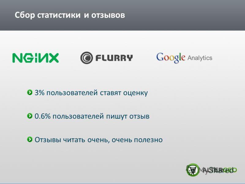 Сбор статистики и отзывов 3% пользователей ставят оценку 0.6% пользователей пишут отзыв Отзывы читать очень, очень полезно