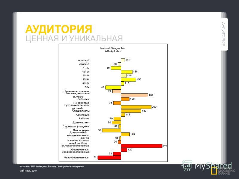 АУДИТОРИЯ ЦЕННАЯ И УНИКАЛЬНАЯ OVERVIEW Источник: TNS Index plus, Россия, Электронные измерения Май-Июль 2010 АУДИТОРИЯ