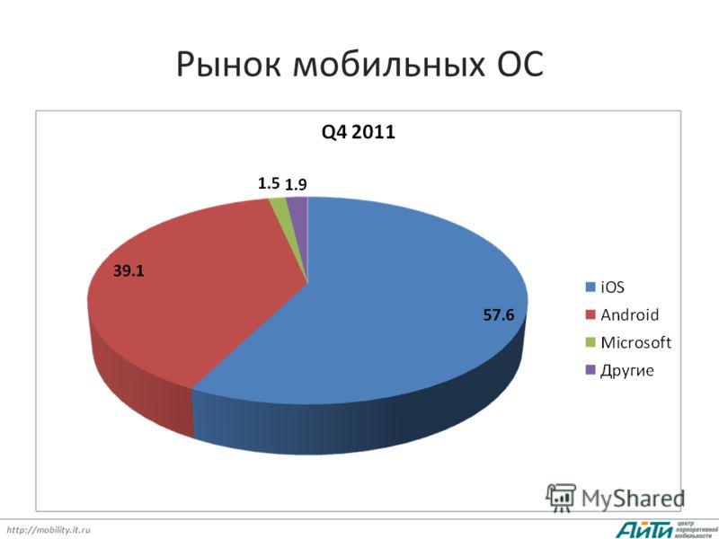 http://mobility.it.ru Рынок мобильных ОС