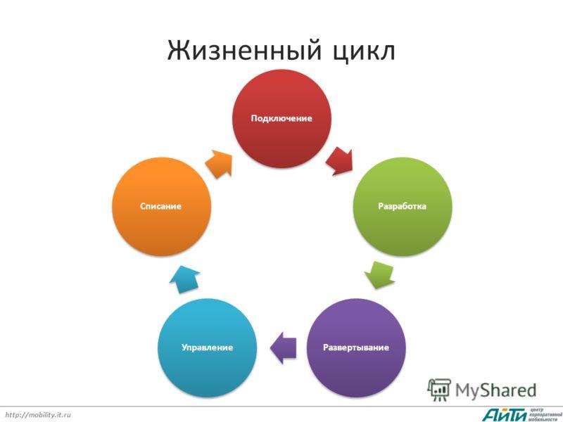 http://mobility.it.ru Жизненный цикл ПодключениеРазработкаРазвертываниеУправлениеСписание