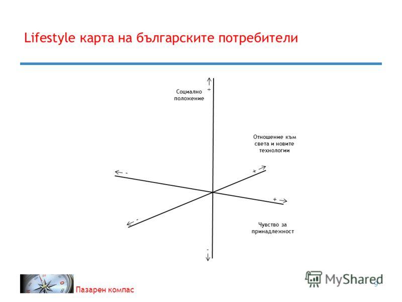 Пазарен компас Lifestyle карта на българските потребители 9 + - + + - - Социално положение Отношение към света и новите технологии Чувство за принадлежност