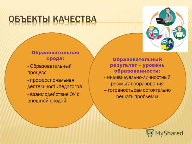 Образовательная среда: - - Образовательный процесс - - профессиональная деятельность педагогов - - взаимодействие ОУ с внешней средой Образовательный результат – уровень образованности: - индивидуально-личностный результат образования -- готовность с