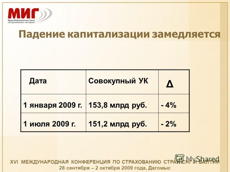 Падение капитализации замедляется ДатаСовокупный УК Δ 1 января 2009 г.153,8 млрд руб.- 4% 1 июля 2009 г.151,2 млрд руб.- 2% XVI МЕЖДУНАРОДНАЯ КОНФЕРЕНЦИЯ ПО СТРАХОВАНИЮ СТРАН СНГ И БАЛТИИ 28 сентября – 2 октября 2009 года, Дагомыс