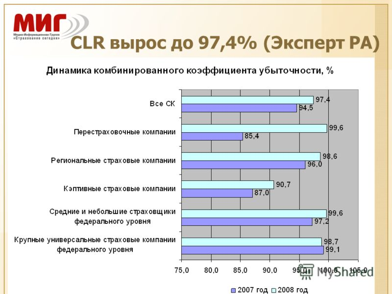 CLR вырос до 97,4% (Эксперт РА)
