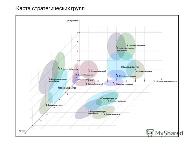 Карта стратегических групп