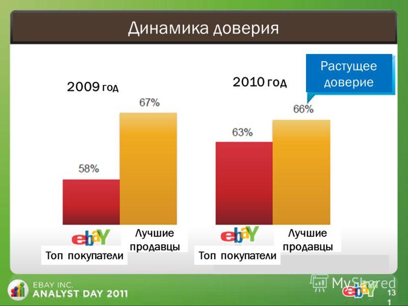 Динамика доверия Растущее доверие 2009 год 2010 год Топ покупатели Лучшие продавцы
