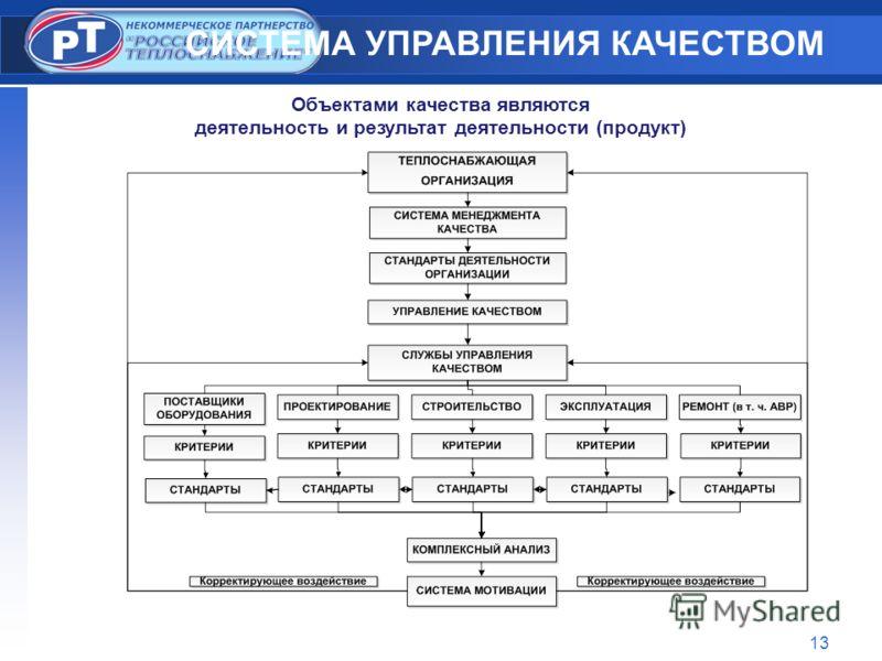 13 СИСТЕМА УПРАВЛЕНИЯ КАЧЕСТВОМ Объектами качества являются деятельность и результат деятельности (продукт)