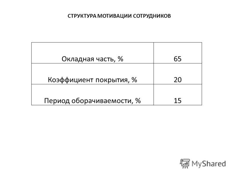 СТРУКТУРА МОТИВАЦИИ СОТРУДНИКОВ Окладная часть, %65 Коэффициент покрытия, %20 Период оборачиваемости, %15