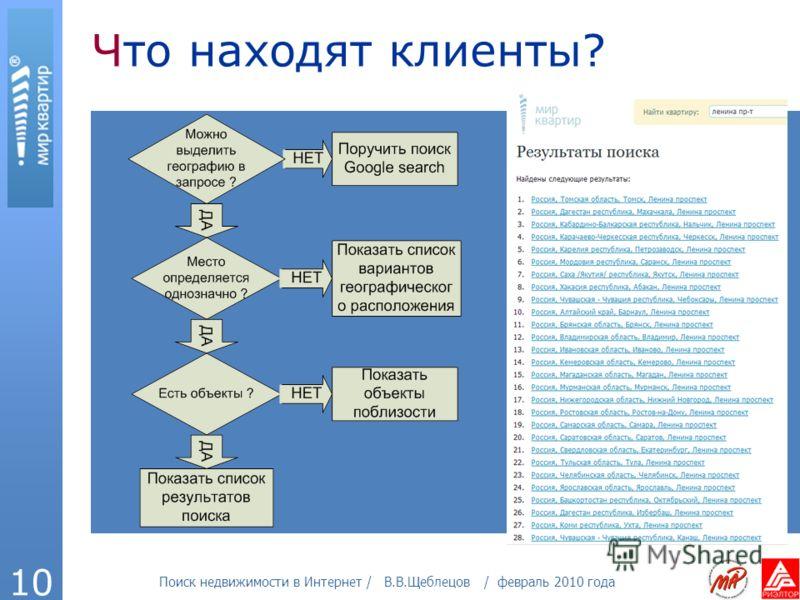 Поиск недвижимости в Интернет / В.В.Щеблецов / февраль 2010 года 10 Что находят клиенты?