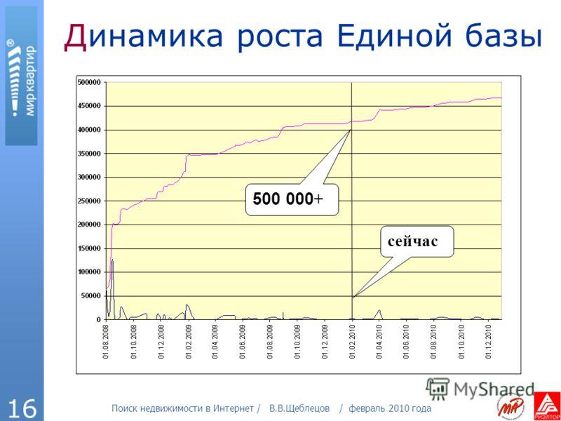Поиск недвижимости в Интернет / В.В.Щеблецов / февраль 2010 года 16 Динамика роста Единой базы сейчас 500 000 +