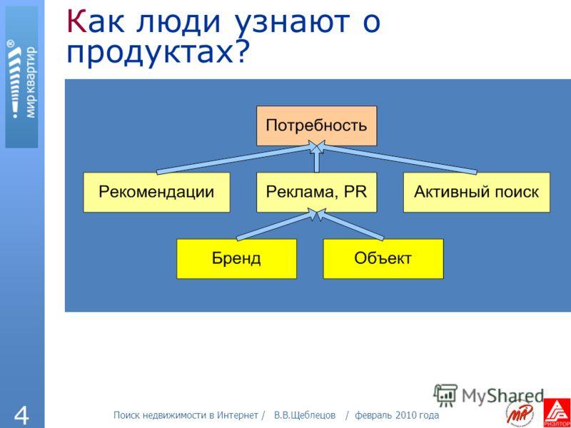 Поиск недвижимости в Интернет / В.В.Щеблецов / февраль 2010 года 4 Как люди узнают о продуктах?