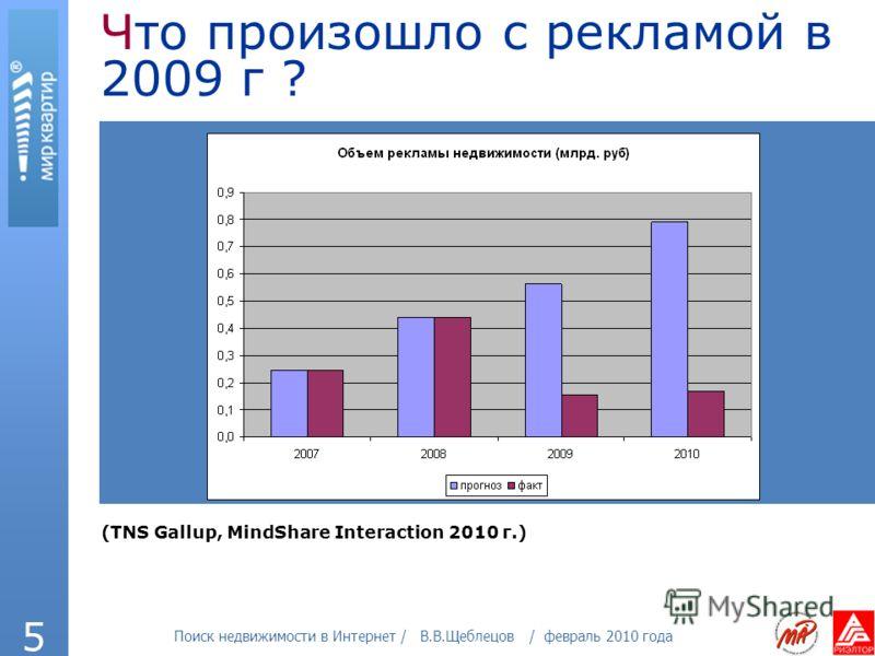 Поиск недвижимости в Интернет / В.В.Щеблецов / февраль 2010 года 5 Что произошло с рекламой в 2009 г ? (TNS Gallup, MindShare Interaction 2010 г.)