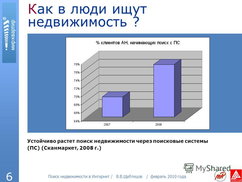 Поиск недвижимости в Интернет / В.В.Щеблецов / февраль 2010 года 6 Как в люди ищут недвижимость ? Устойчиво растет поиск недвижимости через поисковые системы (ПС) (Сканмаркет, 2008 г.)
