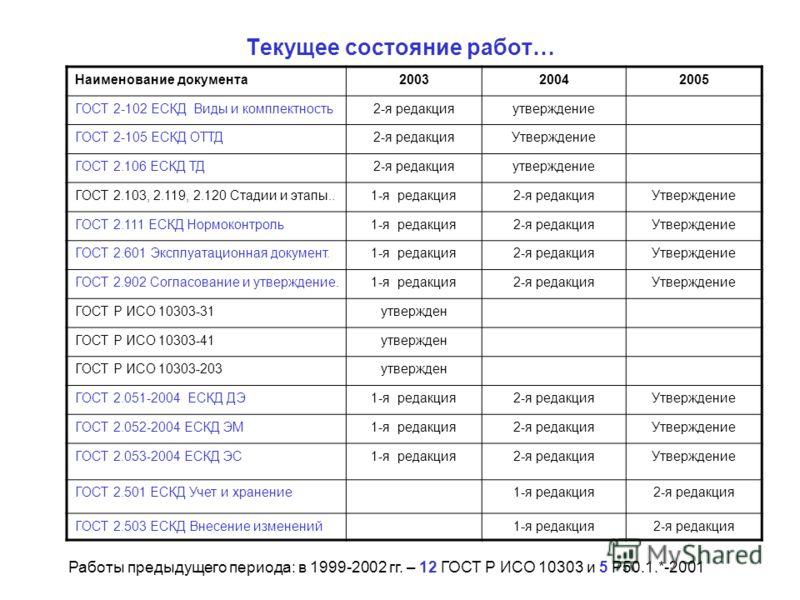 Текущее состояние работ… Наименование документа200320042005 ГОСТ 2-102 ЕСКД Виды и комплектность2-я редакцияутверждение ГОСТ 2-105 ЕСКД ОТТД2-я редакцияУтверждение ГОСТ 2.106 ЕСКД ТД2-я редакцияутверждение ГОСТ 2.103, 2.119, 2.120 Стадии и этапы..1-я