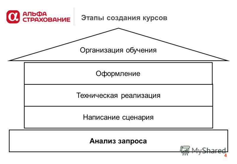 4 Этапы создания курсов Анализ запроса Организация обучения Написание сценария Техническая реализация Оформление