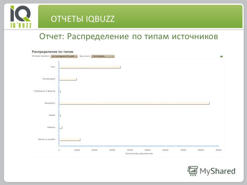 0 Отчет: Распределение по типам источников ОТЧЕТЫ IQBUZZ