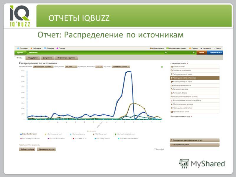 0 Отчет: Распределение по источникам ОТЧЕТЫ IQBUZZ