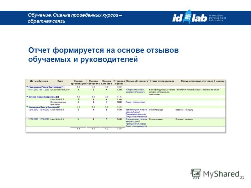 Обучение. Оценка проведенных курсов – обратная связь 33 Отчет формируется на основе отзывов обучаемых и руководителей
