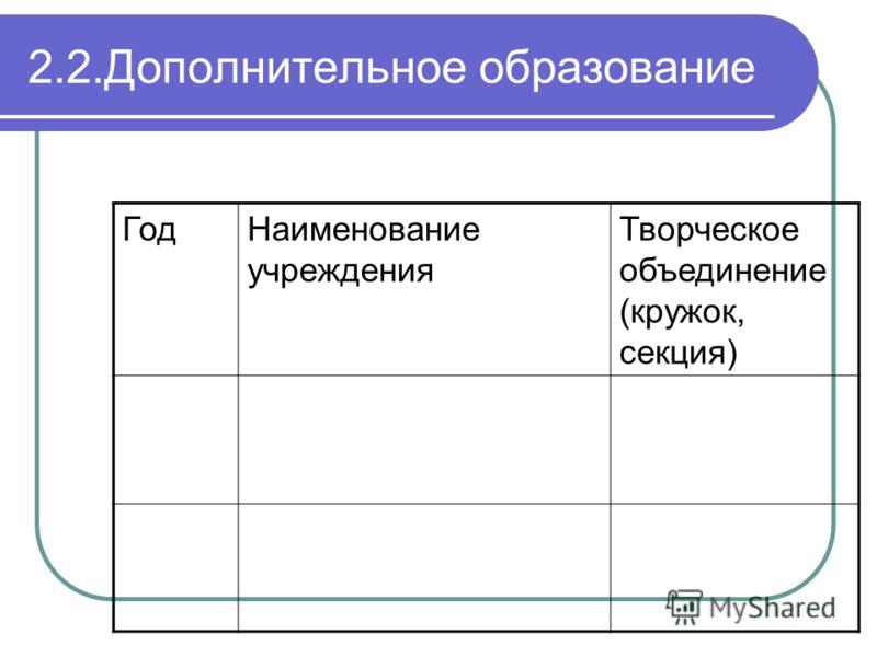 2.2.Дополнительное образование ГодНаименование учреждения Творческое объединение (кружок, секция)
