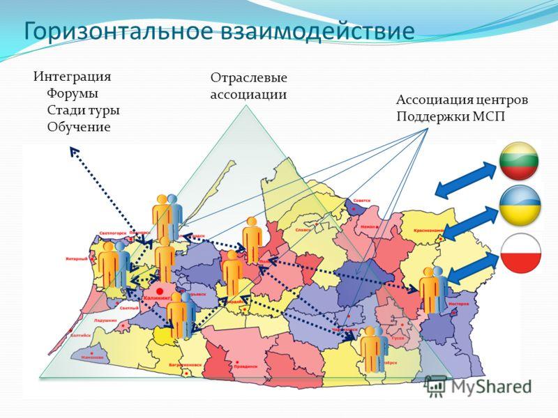 Горизонтальное взаимодействие Интеграция Форумы Стади туры Обучение Ассоциация центров Поддержки МСП Отраслевые ассоциации