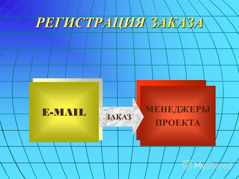 РЕГИСТРАЦИЯ ЗАКАЗА E-MAIL МЕНЕДЖЕРЫ ПРОЕКТА ЗАКАЗ