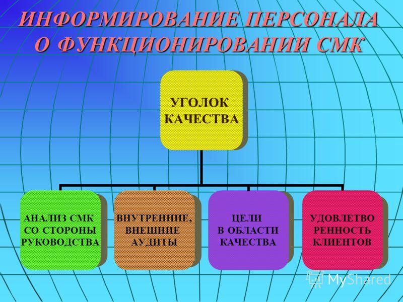 ИНФОРМИРОВАНИЕ ПЕРСОНАЛА О ФУНКЦИОНИРОВАНИИ СМК