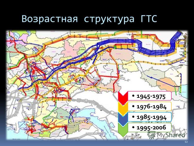 1945-19751976-19841985-19941995-2006 Возрастная структура ГТС 12