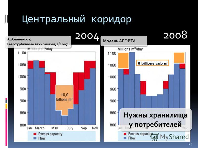 27 Центральный коридор 2004 А.Ананенков, Газотурбинные технологии, 1/2007 2008 Модель АГ ЭРТА Нужны хранилища у потребителей
