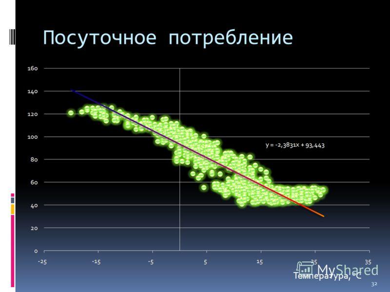 Посуточное потребление Температура, o C 32