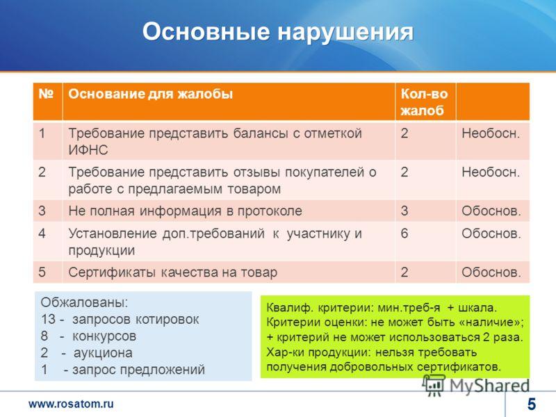 www.rosatom.ru Основные нарушения Основание для жалобыКол-во жалоб 1Требование представить балансы с отметкой ИФНС 2Необосн. 2Требование представить отзывы покупателей о работе с предлагаемым товаром 2Необосн. 3Не полная информация в протоколе3Обосно