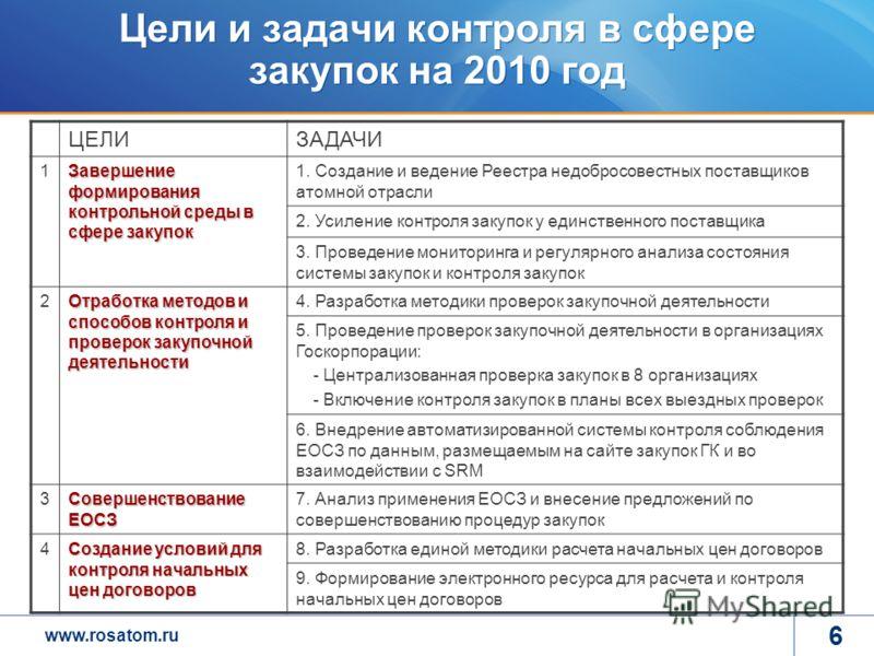 www.rosatom.ru 6 Цели и задачи контроля в сфере закупок на 2010 год ЦЕЛИЗАДАЧИ 1 Завершение формирования контрольной среды в сфере закупок 1. Создание и ведение Реестра недобросовестных поставщиков атомной отрасли 2. Усиление контроля закупок у единс