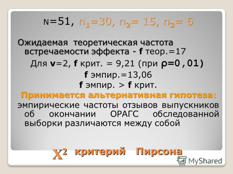 Χ 2 критерий Пирсона n 1 =30, n 2 = 15, n 3 = 6 N =51, n 1 =30, n 2 = 15, n 3 = 6 Ожидаемая теоретическая частота встречаемости эффекта - Ожидаемая теоретическая частота встречаемости эффекта - f теор.=17 Для v=2, f крит. = 9,21 (при ρ =0,01) f эмпир