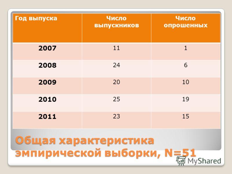 Общая характеристика эмпирической выборки, N=51 Год выпускаЧисло выпускников Число опрошенных 2007 111 2008 246 2009 2010 2010 2519 2011 2315