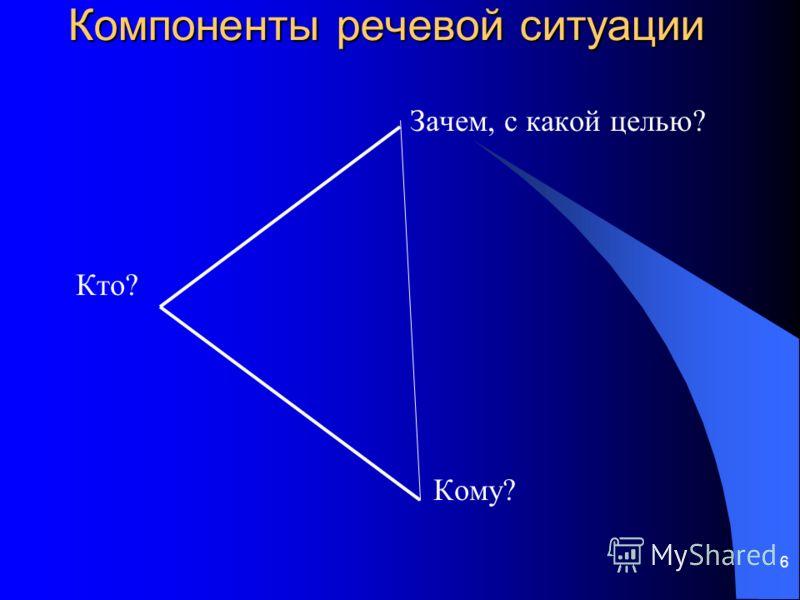 6 Компоненты речевой ситуации Зачем, с какой целью? Кто? Кому?