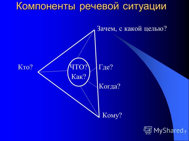 7 Компоненты речевой ситуации Зачем, с какой целью? Кто? ЧТО? Где? Как? Когда? Кому?
