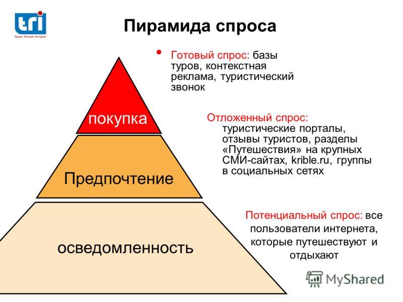 Пирамида спроса Готовый спрос: базы туров, контекстная реклама, туристический звонок Отложенный спрос: туристические порталы, отзывы туристов, разделы «Путешествия» на крупных СМИ-сайтах, krible.ru, группы в социальных сетях Потенциальный спрос: все