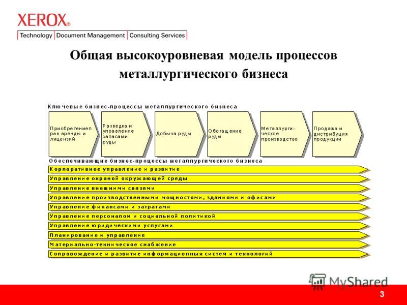 3 Общая высокоуровневая модель процессов металлургического бизнеса