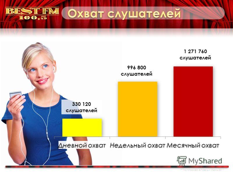 330 120 слушателей 996 800 слушателей 1 271 760 слушателей 1.sh bad find_related.js lib stem_test.js TNS Москва Апрель – Июнь 2011
