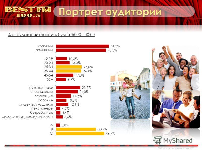 % от аудитории станции, будни 06:00 – 00:00 1.sh bad find_related.js lib stem_test.js TNS Москва Апрель – Июнь 2011